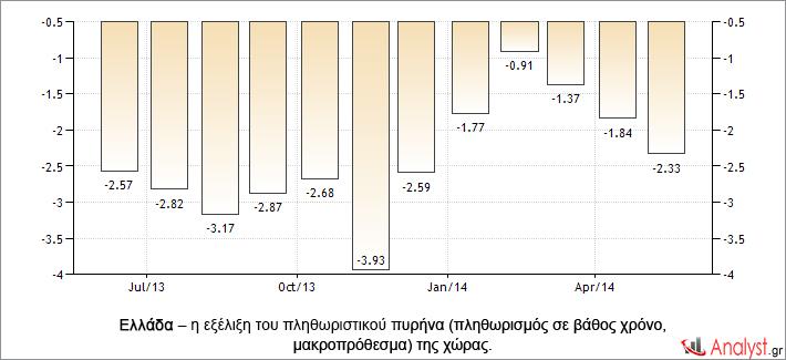 Ελλάδα – η εξέλιξη του πληθωριστικού πυρήνα (πληθωρισμός σε βάθος χρόνο, μακροπρόθεσμα) της χώρας.