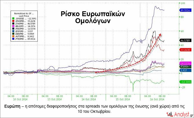 Ευρώπη – η απότομες διαφοροποιήσεις στα spreads των ομολόγων της ένωσης (ανά χώρα) από τις 10 του Οκτωβρίου.