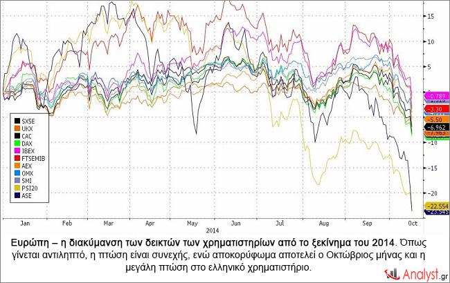 Ευρώπη – η διακύμανση των δεικτών των χρηματιστηρίων από το ξεκίνημα του 2014.