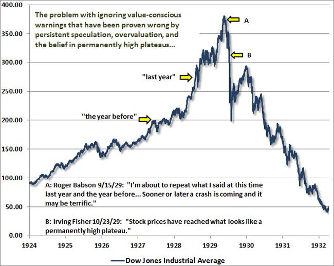 Η μεγάλη πτώση του δείκτη Dow Jones το 1930