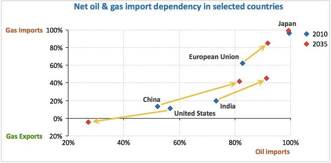Κόσμος – οι χώρες με τη μεγαλύτερη εξάρτηση από εισαγωγές πετρελαίου και φυσικού αερίου.