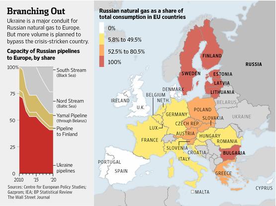 Χάρτης – το ποσοστό εξάρτησης των χωρών της Ευρώπης, από το φυσικό αέριο της Ρωσίας.