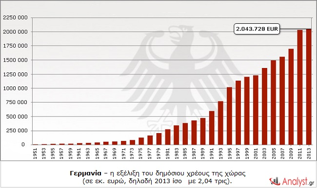 Γερμανία – η εξέλιξη του δημόσιου χρέους της χώρας