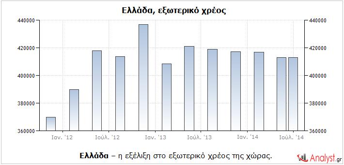 Ελλάδα – η εξέλιξη στο εξωτερικό χρέος της χώρας.