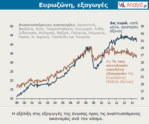 Ευρωζώνη, εξαγωγές – η εξέλιξη στις εξαγωγές της ένωσης προς τις αναπτυσσόμενες οικονομίες ανά τον κόσμο.
