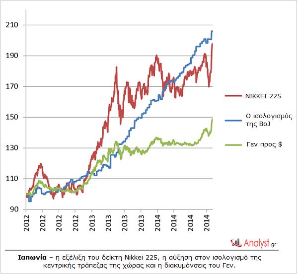 Ιαπωνία – η εξέλιξη του δείκτη Nikkei 225, η αύξηση στον ισολογισμό της κεντρικής τράπεζας της χώρας και η διακυμάνσεις του Γεν.
