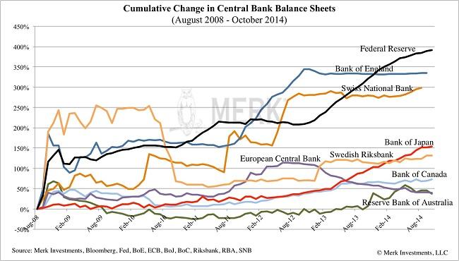 Κόσμος – η εξέλιξη στους ισολογισμούς των κεντρικών τραπεζών.