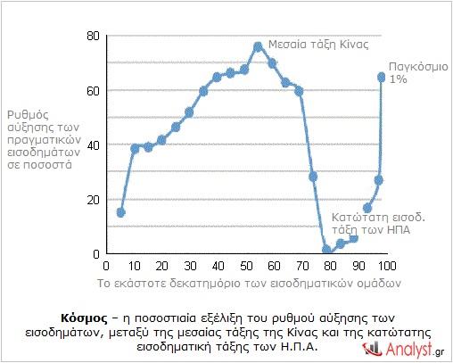 Κόσμος – η ποσοστιαία εξέλιξη του ρυθμού αύξησης των εισοδημάτων, μεταξύ της μεσαίας τάξη