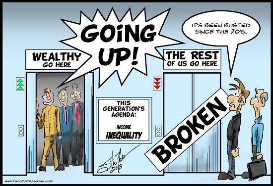 Εισοδηματική ανισότητα