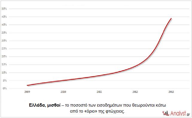 Ελλάδα, μισθοί – το ποσοστό των εισοδημάτων που θεωρούνται κάτω από το «όριο» της φτώχειας.