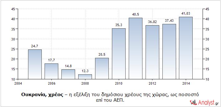 Ουκρανία, χρέος – η εξέλιξη του δημόσιου χρέους της χώρας, ως ποσοστό επί του ΑΕΠ.