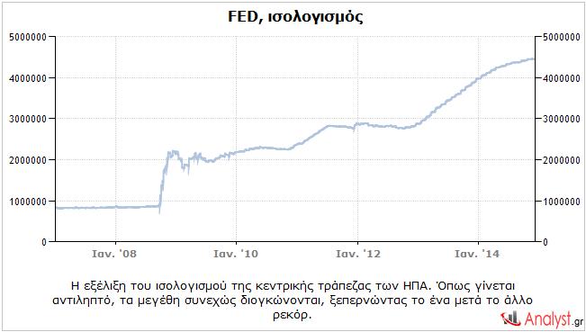 FED – η εξέλιξη του ισολογισμού της κεντρικής τράπεζας των ΗΠΑ.