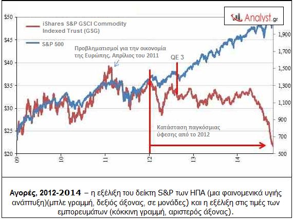 Αγορές, 2012-2014 – η εξέλιξη του δείκτη S&P των ΗΠΑ και η εξέλιξη στις τιμές των εμπορευμάτων.