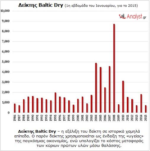 Δείκτης Baltic Dry – η εξέλιξη του δείκτη σε ιστορικά χαμηλά επίπεδα.