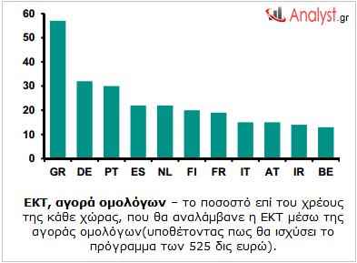 ΕΚΤ, αγορά ομολόγων – το ποσοστό επί του χρέους της κάθε χώρας, που θα αναλάμβανε η ΕΚΤ
