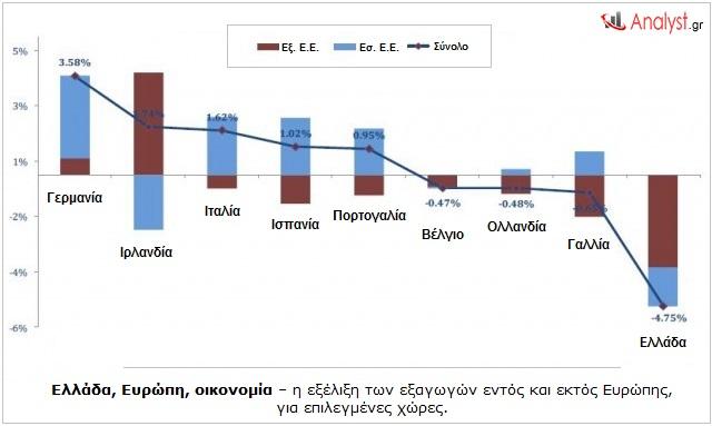 Ελλάδα, Ευρώπη, οικονομία – η εξέλιξη των εξαγωγών εντός και εκτός Ευρώπης, για επιλεγμένες χώρες.