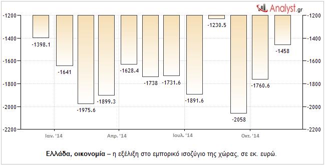 Ελλάδα, οικονομία – η εξέλιξη στο εμπορικό ισοζύγιο της χώρας, σε εκ. ευρώ.