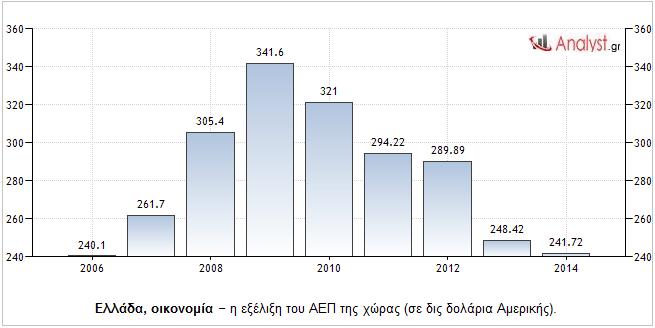 Ελλάδα, οικονομία – η εξέλιξη του ΑΕΠ της χώρας (σε δις δολάρια Αμερικής).