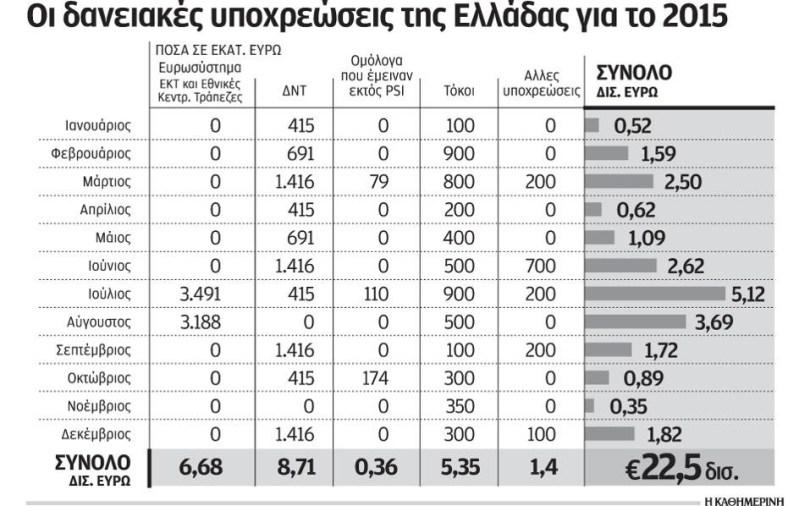 Ελλάδα, οι δανειακές υποχρεώσεις της χώρας το 2015