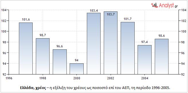 Ελλάδα, χρέος – η εξέλιξη του χρέους ως ποσοστό επί του ΑΕΠ, τη περίοδο 1996-2005.