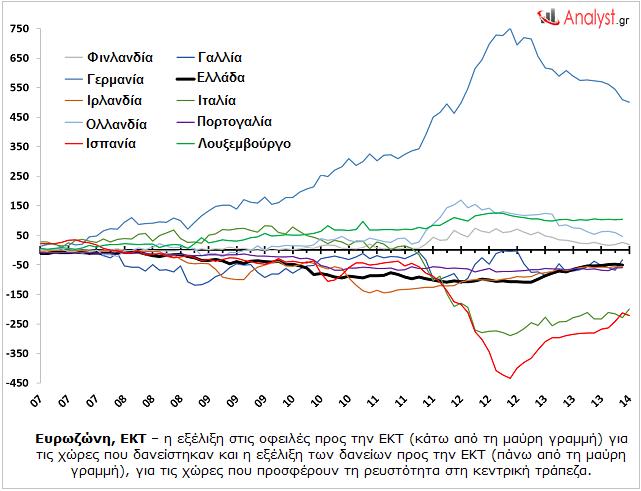 Ευρωζώνη, ΕΚΤ – η εξέλιξη στις οφειλές από και προς την ΕΚΤ.