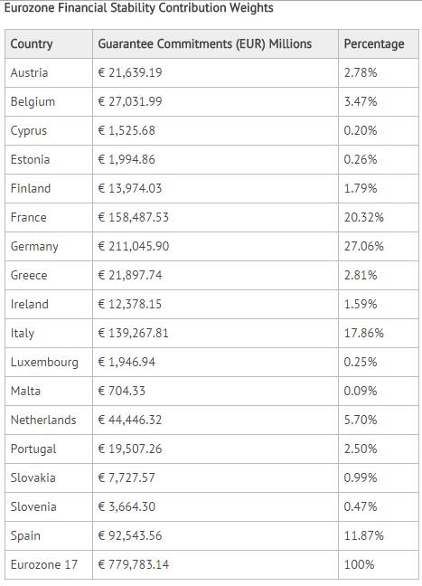 Ευρωζώνη – το μερίδιο προσφοράς της κάθε χώρας στον μηχανισμό στήριξης της ένωσης.