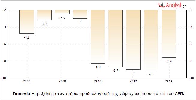 Ιαπωνία – η εξέλιξη στον ετήσιο προϋπολογισμό της χώρας, ως ποσοστό επί του ΑΕΠ.