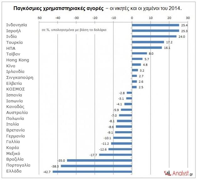 Παγκόσμιες χρηματιστηριακές αγορές – οι νικητές και οι χαμένοι του 2014.