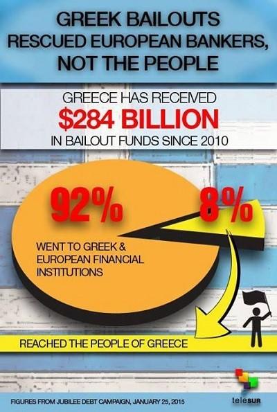Δανεισμός προς την Ελλάδα
