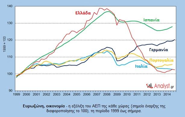 Ευρωζώνη, οικονομία - η εξέλιξη του ΑΕΠ της κάθε χώρας, τη περίοδο 1999 έως σήμερα.