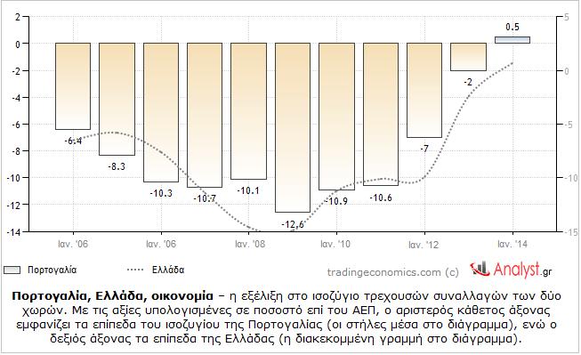 Πορτογαλία, Ελλάδα, οικονομία – η εξέλιξη στο ισοζύγιο τρεχουσών συναλλαγών των δύο χωρών.