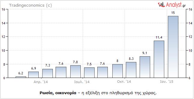 Ρωσία, οικονομία – η εξέλιξη στο πληθωρισμό της χώρας.