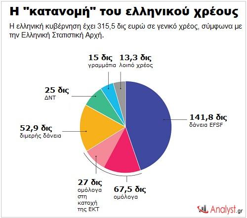 ΓΡΑΦΗΜΑ - Ελλάδα, δημόσιο χρέος, κατανομή