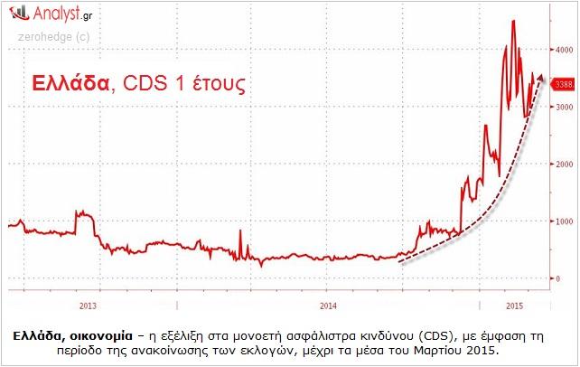 ΓΡΑΦΗΜΑ - Ελλάδα, CDS