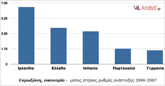 ΓΡΑΦΗΜΑ - Ευρωζώνη, ανάπτυξη