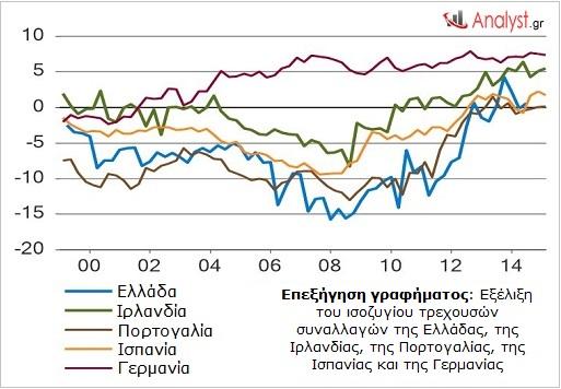 ΓΡΑΦΗΜΑ - Ευρωζώνη, ισοζύγιο τρεχουσών συναλλαγών.