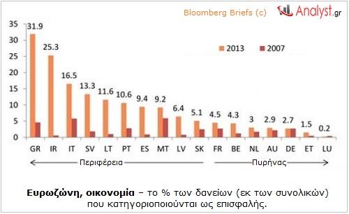 ΓΡΑΦΗΜΑ - Ευρωζώνη, οικονομία – το ποσοστό των δανείων που κατηγοριοποιούνται ως επισφαλής.
