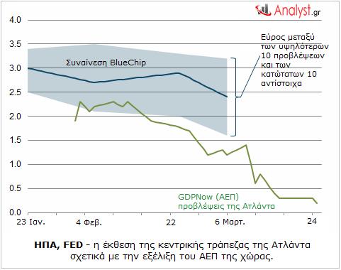ΓΡΑΦΗΜΑ - ΗΠΑ, FED, οικονομία, ΑΕΠ