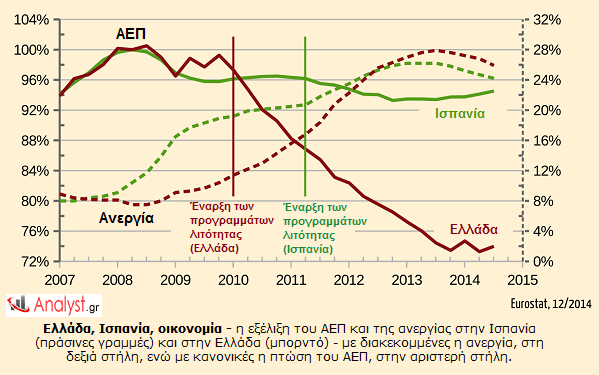 ΓΡΑΦΗΜΑ - Ισπανία, Ελλάδα, ΑΕΠ, Ανεργία εξέλιξη