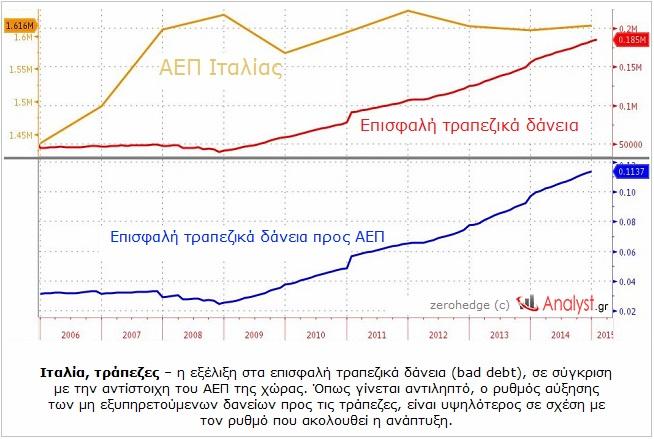 ΓΡΑΦΗΜΑ - Ιταλία, τράπεζες, επισφαλή δάνεια, ΑΕΠ