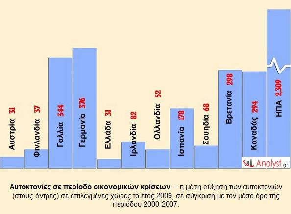 ΓΡΑΦΗΜΑ---αυτοκτονίες,-2009