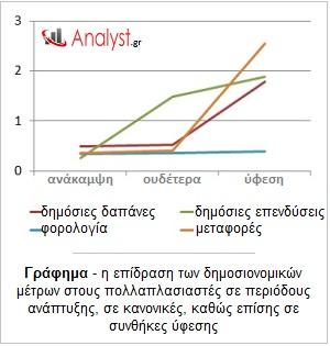ΓΡΑΦΗΜΑ - οικονομική θεωρία, επίδραση δημοσιονομικών μέτρων