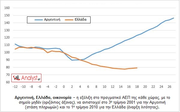ΓΡΑΦΗΜΑ - Αργεντινή, Ελλάδα, ΑΕΠ, σύγκριση, λιτότητα, στάση πληρωμών