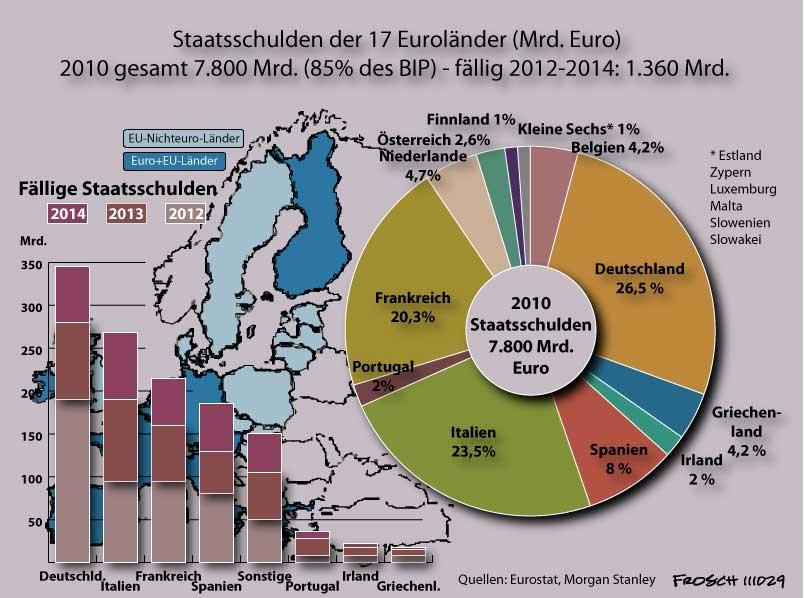 ΓΡΑΦΗΜΑ - Δημόσιο χρέος των 17 κρατών της Ευρωζώνης