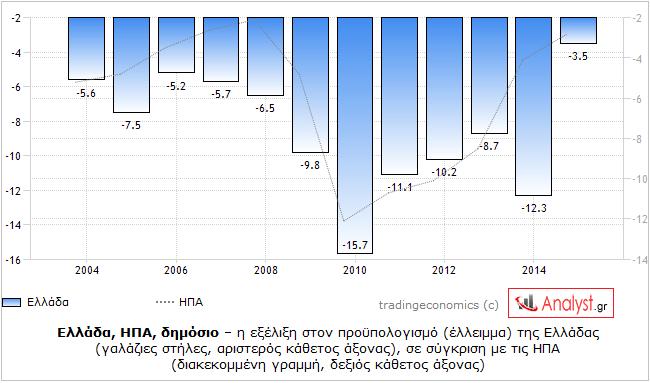 ΓΡΑΦΗΜΑ - Ελλάδα, ΗΠΑ, προϋπολογισμός, σύγκριση