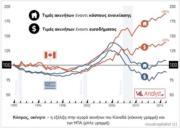 ΓΡΑΦΗΜΑ - ΗΠΑ, Καναδάς, αγορά ακινήτων