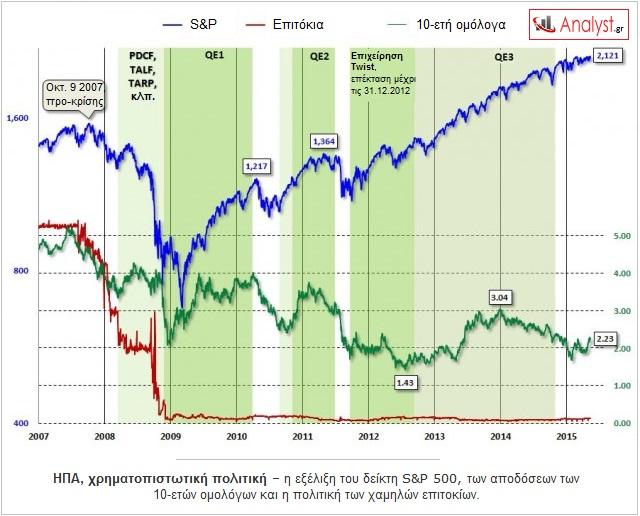 ΓΡΑΦΗΜΑ - ΗΠΑ, δείκτης S&P, ομόλογα αποδόσεις, επιτόκια
