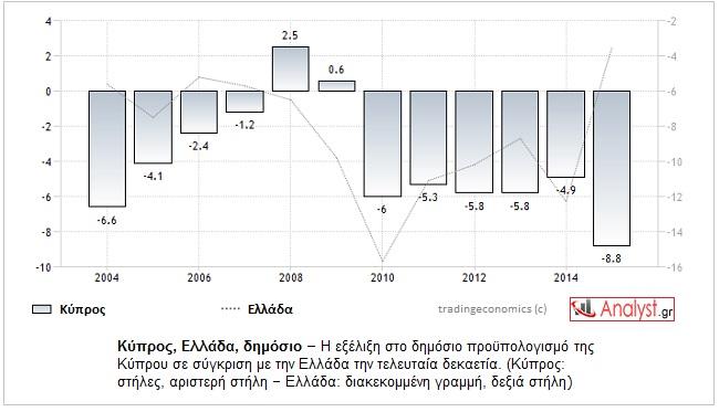 ΓΡΑΦΗΜΑ-Κύπρος, Ελλάδα, δημόσιοι προϋπολογισμοί