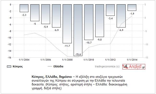 ΓΡΑΦΗΜΑ-Κύπρος, Ελλάδα, ισοζύγιο τρεχουσών συναλλαγών