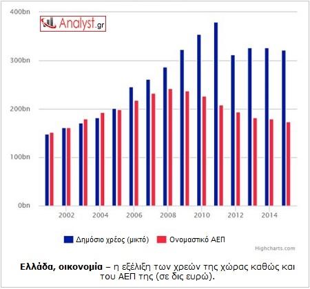 ΓΡΑΦΗΜΑ - Ελλάδα, χρέος, ΑΕΠ, οικονομία
